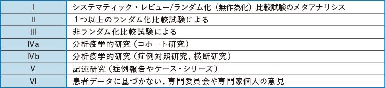 表1-1 エビデンスレベルの分類