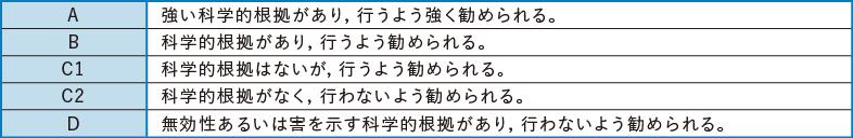 表1-2 推奨グレードの分類