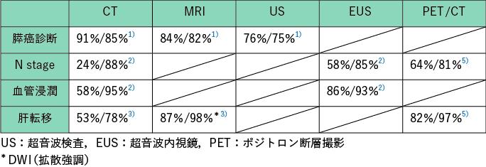表1 画像検査の診断能の比較(感度 / 特異度)