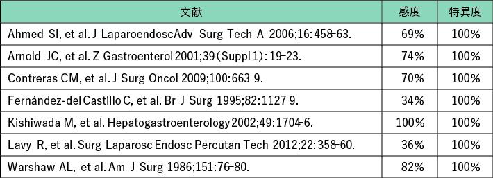 表1 CT 後に施行された審査腹腔鏡の診断精度