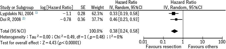 図1 介入研究2 報による全死亡率低下に関するメタアナリシス