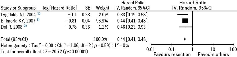 図1 全死亡率低下に関するメタアナリシス
