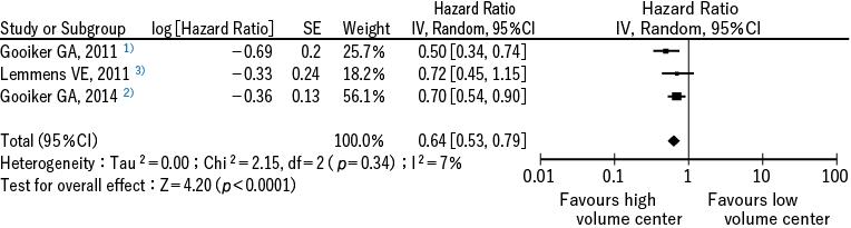 図2 介入研究2 報および観察研究による全死亡率低下に関するメタアナリシス