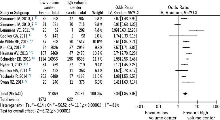 図2 在院死亡率の低下に関するメタアナリシス
