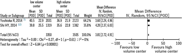 図3 後在院期間の延長に関するメタアナリシス