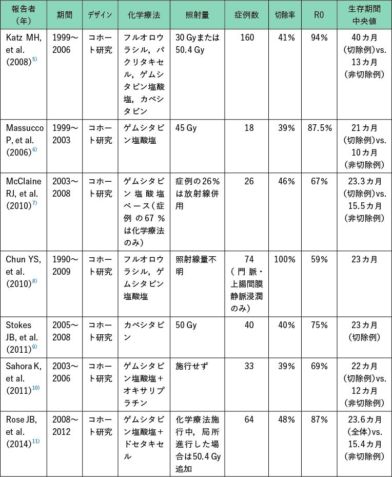 表1 Borderline resectable 膵癌に対する術前治療
