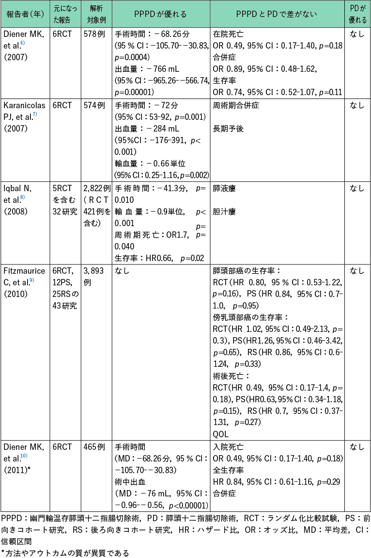 表1 PPPD とPD を比較したメタアナリシスの結果