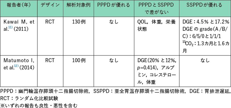 表2 PPPD とSSPPD を比較した RCT の結果