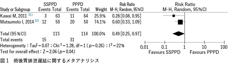 図1 術後胃排泄遅延に関するメタアナリシス