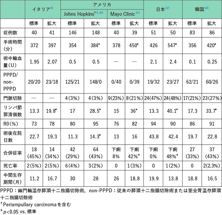 表1 膵癌に対する標準手術と拡大手術を比較したランダム化比較試験
