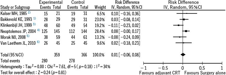 図1 膵癌に対する術後化学放射線療法のランダム化比較試験を用いたメタアナリシス