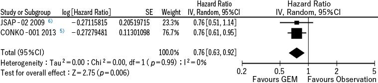 図1 ゲムシタビン塩酸塩による術後補助化学療法に関するメタアナリシス
