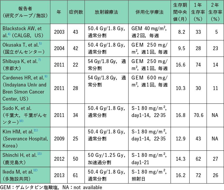 表1 切除不能局所進行膵癌に対する化学放射線療法の主要な第II相試験の結果