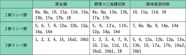 表1 『膵癌取扱い規約』(第7 版)によるリンパ節群分類
