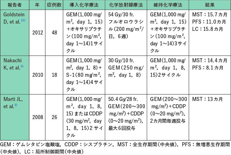 表1 局所進行切除不能膵癌に対する導入化学療法後の化学放射線療法の主要な第II相試験の結果