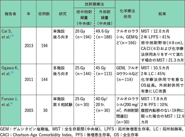 表1 切除不能膵癌に対する術中放射線療法の主要な治療成績