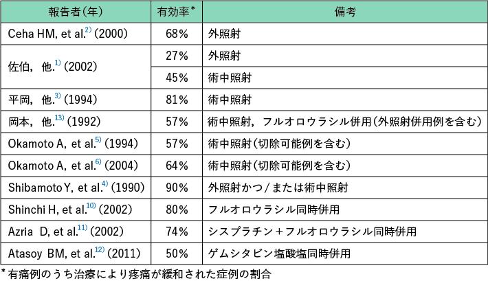 表1 放射線療法による疼痛緩和効果
