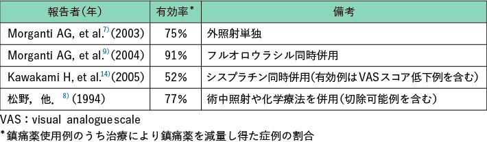 表2 放射線療法による鎮痛薬要求量減少効果