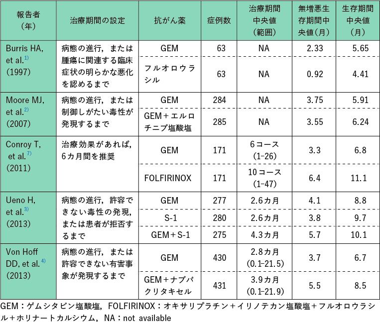 表1 わが国で薬事承認されている治療レジメンのランダム化比較試験における治療期間と成績