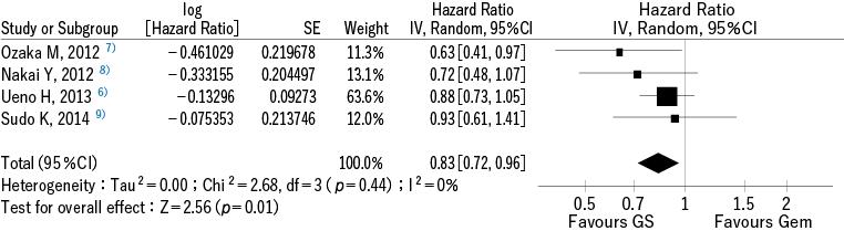 図1 ゲムシタビン塩酸塩+S-1 併用療法に関するメタアナリシス
