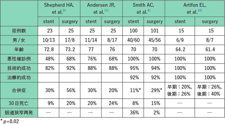 表1 内視鏡的胆道ドレナージと手術による胆道ドレナージの比較