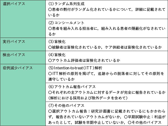 表2 バイアスリスク評価項目