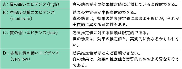表3 エビデンスの質
