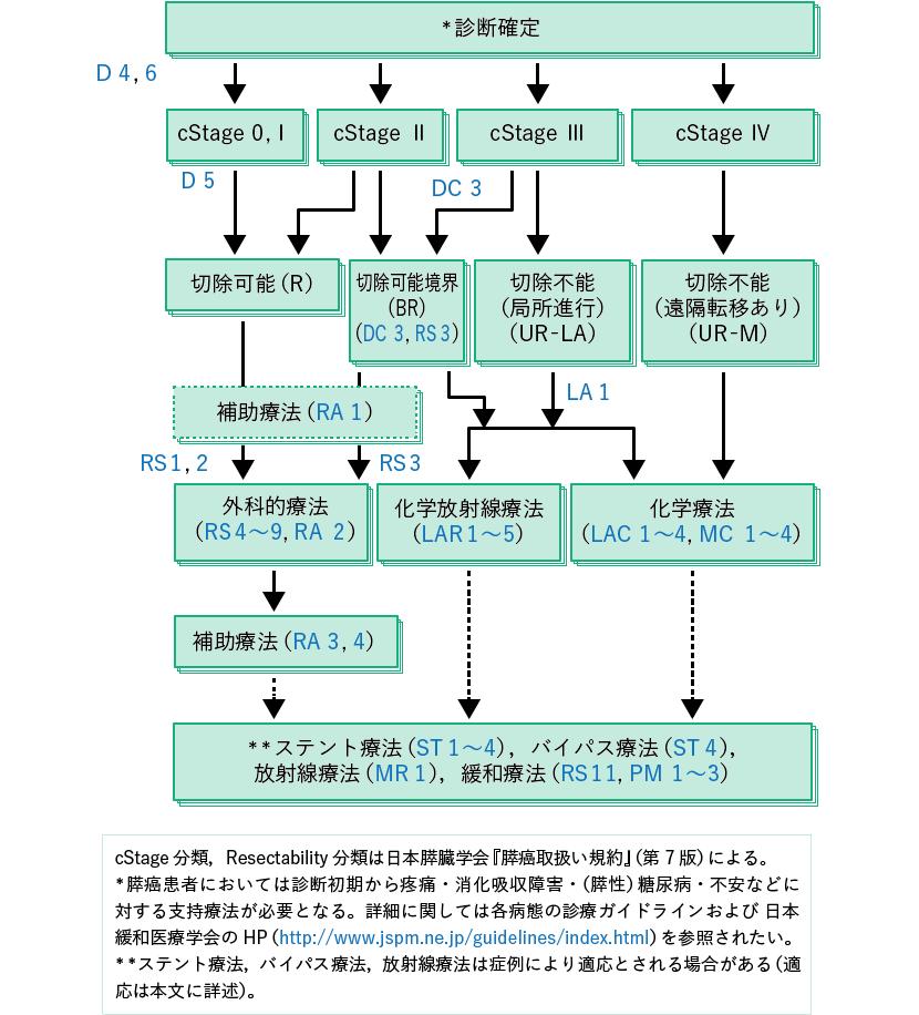 膵癌治療のアルゴリズム