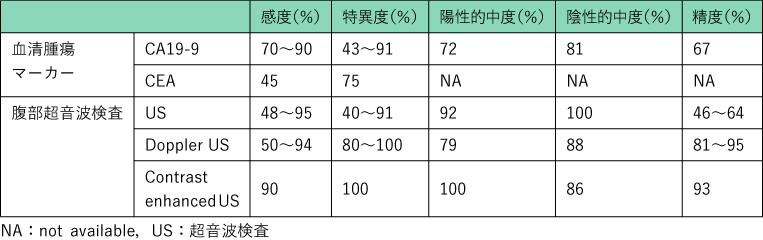 表1 血清腫瘍マーカーと腹部超音波検査の膵癌診断精度に関する報告