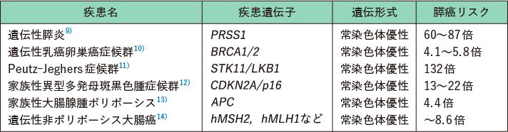 表1 遺伝性膵癌症候群