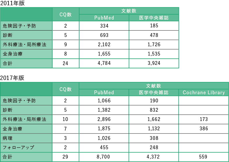 表1 CQ 数と検索文献数