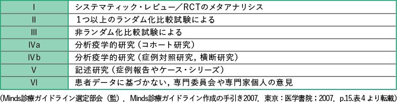表2 エビデンスのレベル分類(質の高いもの順)