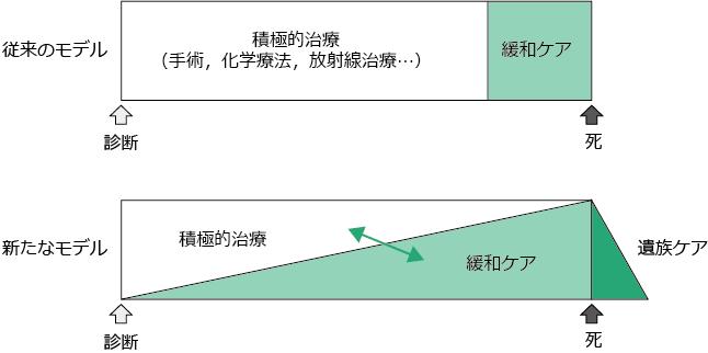 図1 新旧の緩和ケアモデル
