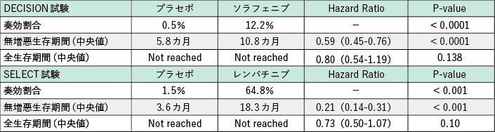 表1 DECISION 試験およびSELECT 試験の結果