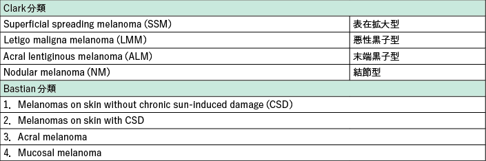 表1 悪性黒色腫の病型分類