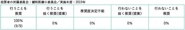 投票者の所属委員会:緩和医療小委員会/実施年度:2019年
