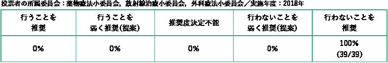 投票者の所属委員会:薬物療法小委員会,放射線治療小委員会,外科療法小委員
