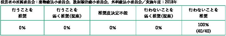 投票者の所属委員会:薬物療法小委員会,放射線治療小委員会,外科療法小委員会