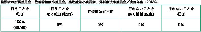 投票者の所属委員会:放射線治療小委員会,薬物療法小委員会,外科療法小委員会