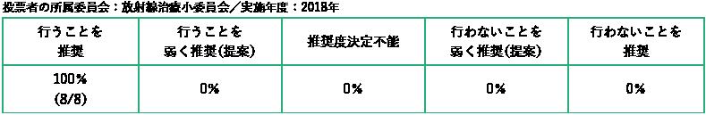 投票者の所属委員会:放射線治療小委員会