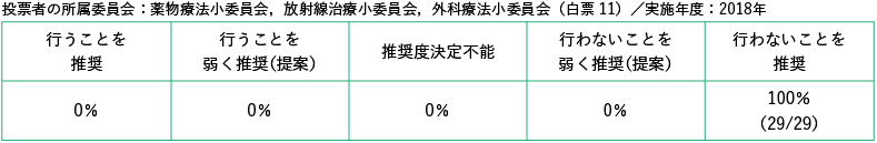 投票者の所属委員会:薬物療法小委員会,放射線治療小委員会,外科療法小委員会/白票11