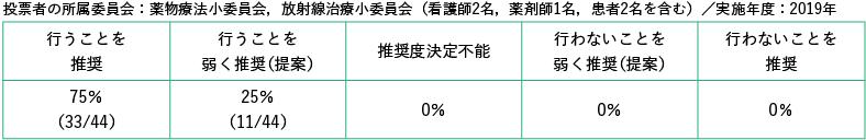 投票者の所属委員会:薬物療法小委員会,放射線治療小委員会,外科療法小委員会/白票3