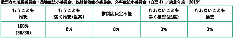 投票者の所属委員会:薬物療法小委員会,放射線治療小委員会,外科療法小委員会/白票4