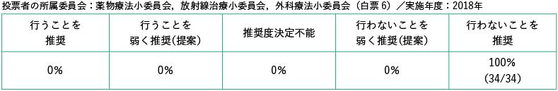 投票者の所属委員会:薬物療法小委員会,放射線治療小委員会,外科療法小委員会/白票6