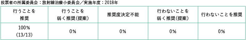 投票者の所属委員会:放射線治療小委員会/実施年度2018年
