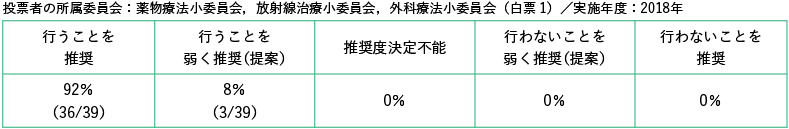 投票者の所属委員会:薬物療法小委員会,放射線治療小委員会,外科療法小委員会/白票1