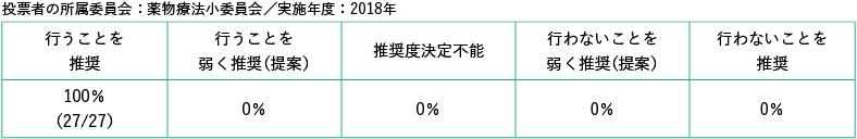 投票者の所属委員会:薬物療法小委員会/実施年度2018年