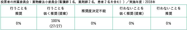 投票者の所属委員会:薬物療法小委員会(看護師1名,薬剤師2名,患者2名を含む)