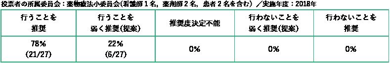 投票者の所属委員会:薬物療法小委員会(看護師1 名,薬剤師2 名,患者2 名を含む)