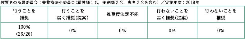 投票者の所属委員会:薬物療法小委員会(看護師1名,薬剤師2名,患者2名を含む)/実施年度2018年